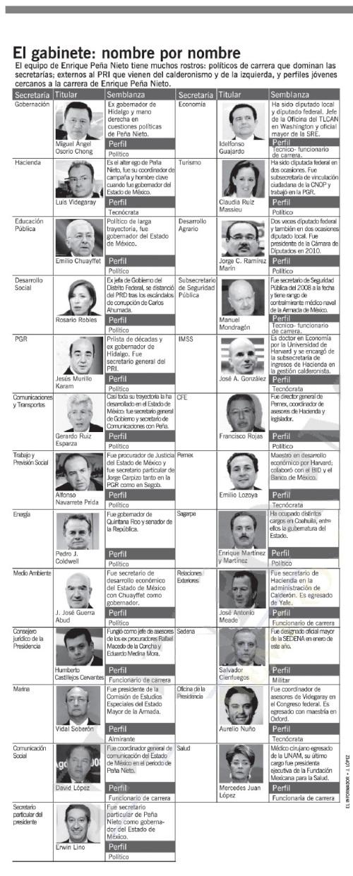 El Gabinete 2012